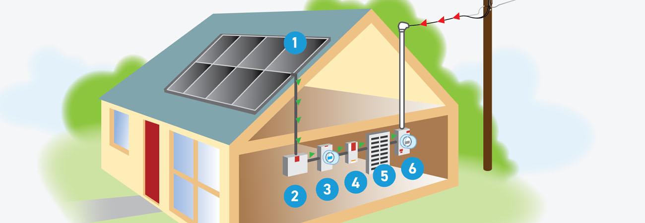 Diagrama del funcionamiento de los paneles solares, numerado del 1 al 6